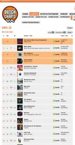 Dutch Vinyl Charts